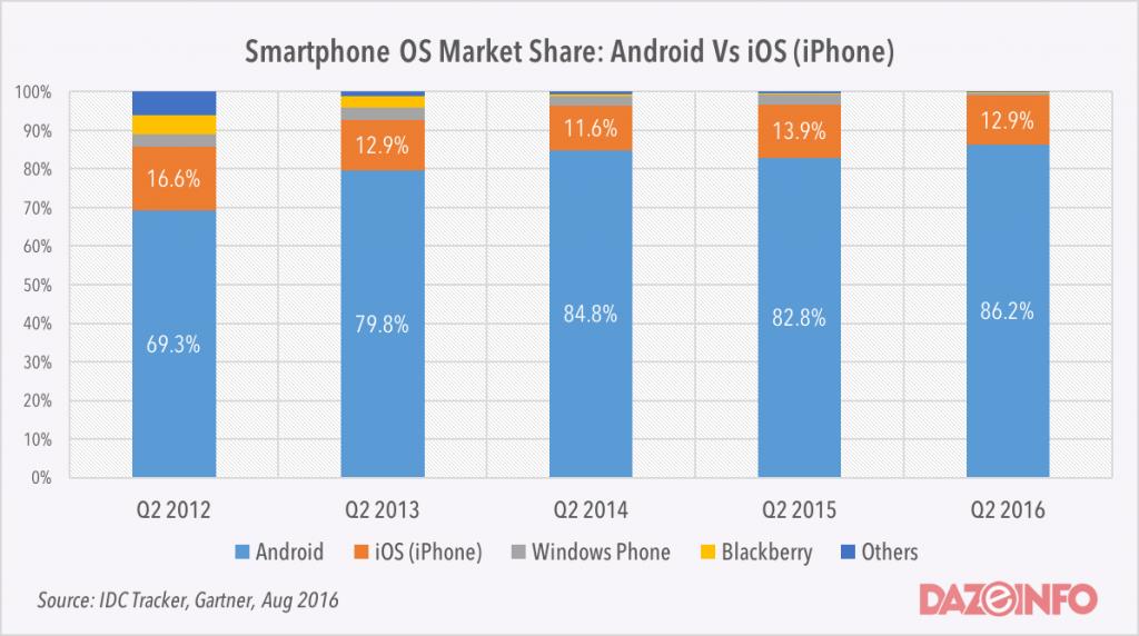 android app vs ios app market share