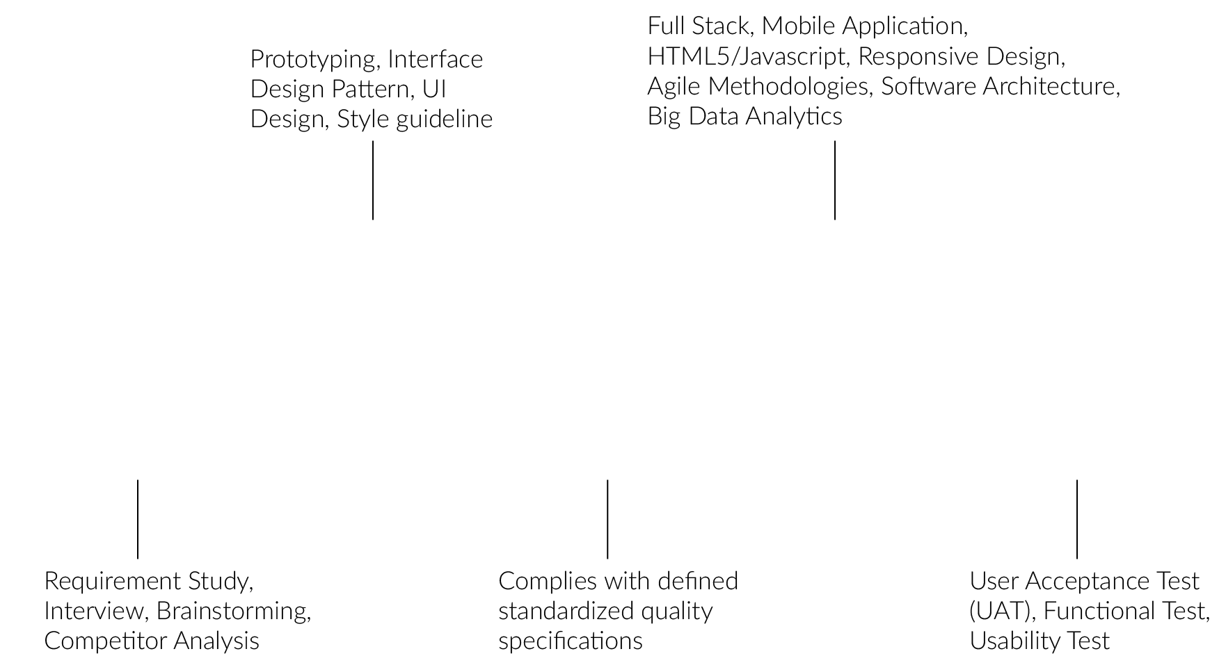 App Development Guideline